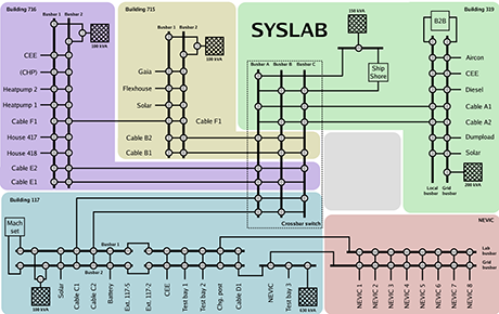 Electrical Layout SYSLAB
